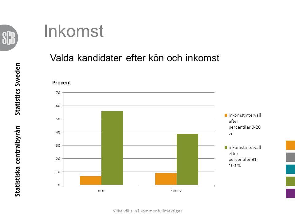 Inkomst Vilka väljs in i kommunfullmäktige Valda kandidater efter kön och inkomst