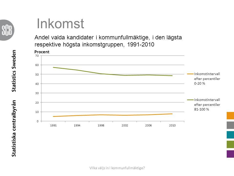 Inkomst Vilka väljs in i kommunfullmäktige.