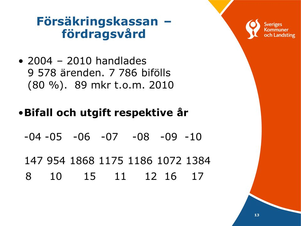 13 Försäkringskassan – fördragsvård • 2004 – 2010 handlades 9 578 ärenden.