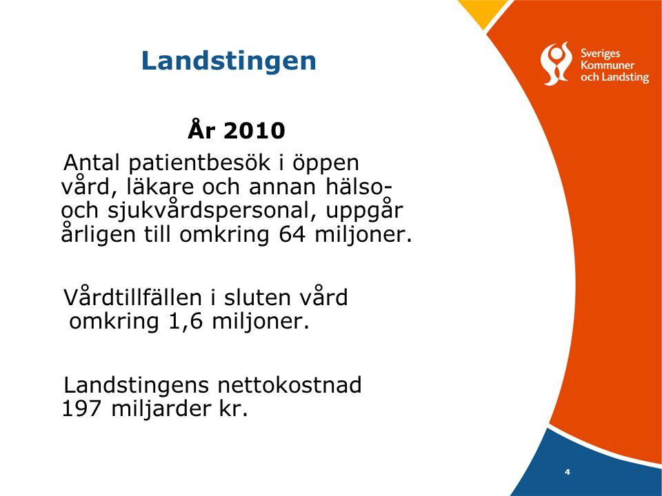 4 Landstingen År 2010 Antal patientbesök i öppen vård, läkare och annan hälso- och sjukvårdspersonal, uppgår årligen till omkring 64 miljoner. Vårdtil