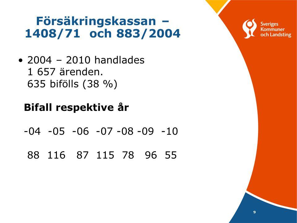 9 Försäkringskassan – 1408/71 och 883/2004 • 2004 – 2010 handlades 1 657 ärenden. 635 bifölls (38 %) Bifall respektive år -04 -05 -06 -07 -08 -09 -10