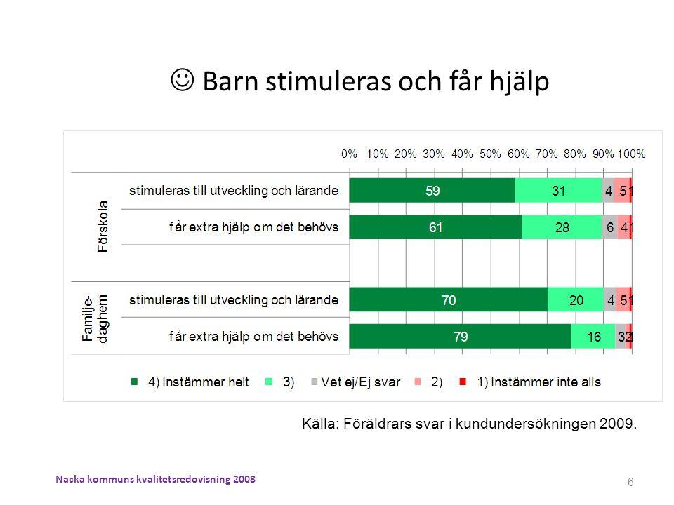  Barn stimuleras och får hjälp Källa: Föräldrars svar i kundundersökningen 2009. 6 Nacka kommuns kvalitetsredovisning 2008