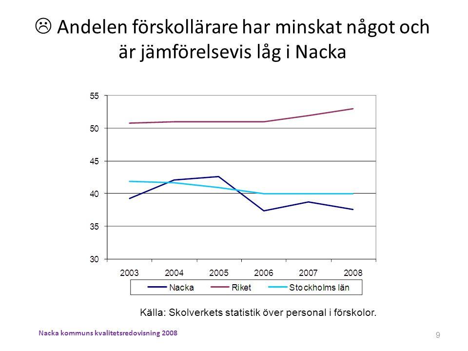  Andelen förskollärare har minskat något och är jämförelsevis låg i Nacka Källa: Skolverkets statistik över personal i förskolor. 9 Nacka kommuns kva