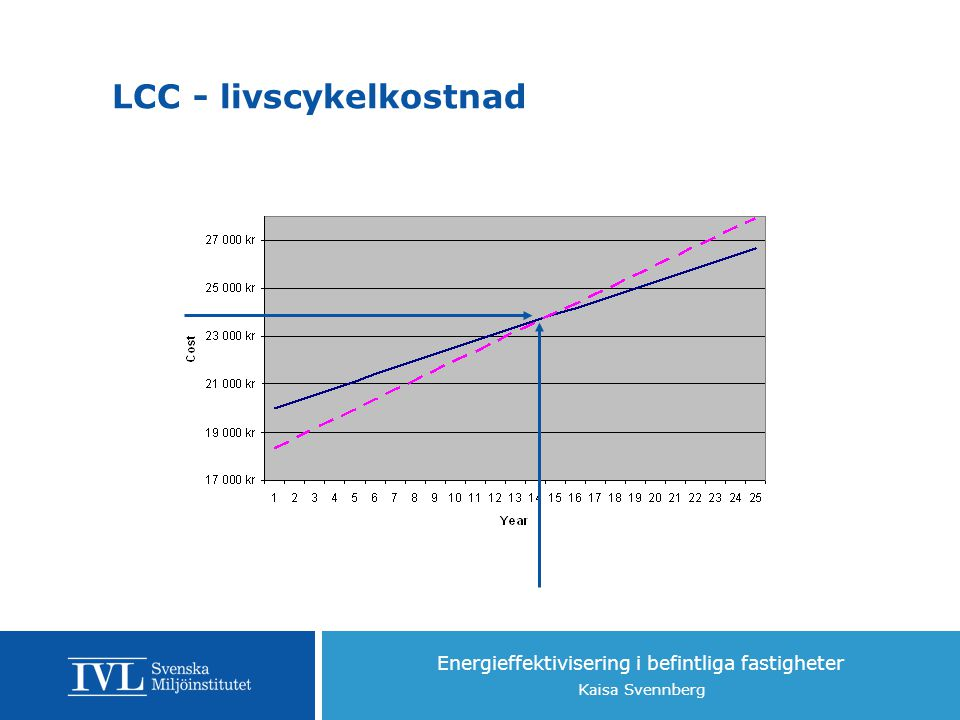 Energieffektivisering i befintliga fastigheter Kaisa Svennberg  Tar med alla kostnader - investering, drift & underhåll  Nuvärde  Vi är för fattiga för att kunna snåla LCC - livscykelkostnad