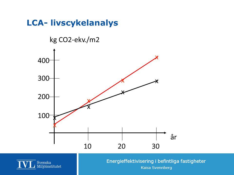 Energieffektivisering i befintliga fastigheter Kaisa Svennberg 102030 år kg CO2-ekv./m2 100 200 300 400 x x x x x x x x LCA- livscykelanalys