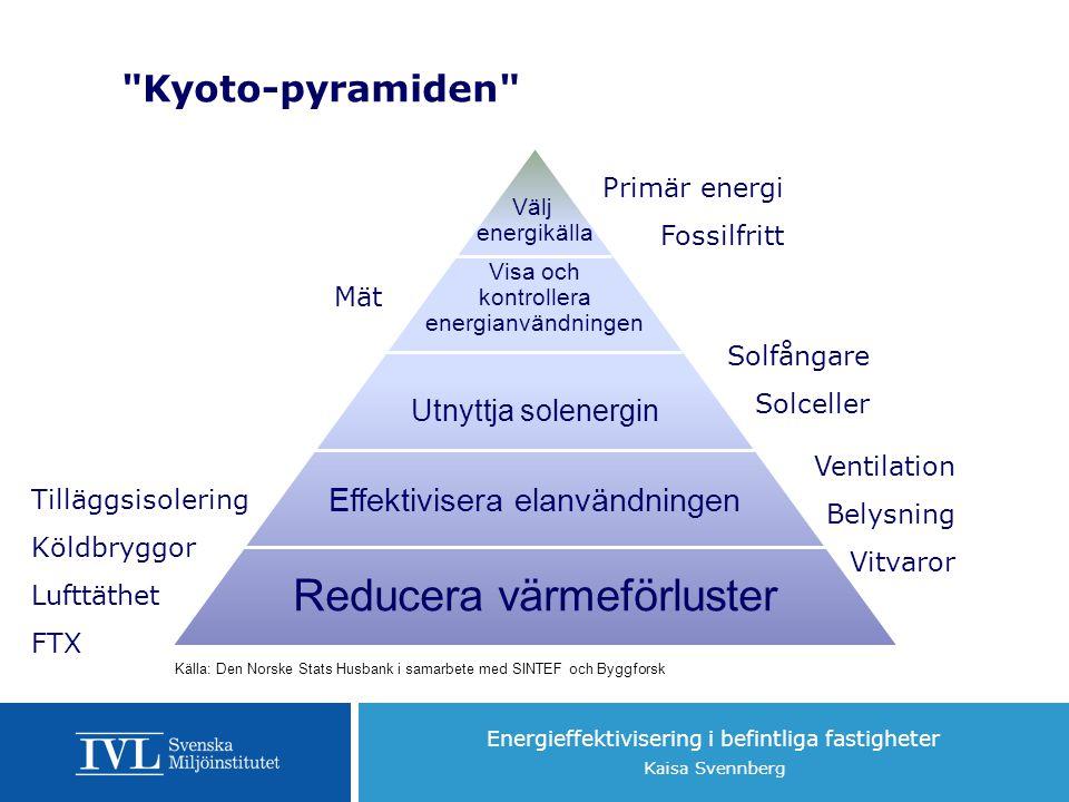 Energieffektivisering i befintliga fastigheter Kaisa Svennberg Kyoto-pyramiden Reducera värmeförluster Effektivisera elanvändningen Utnyttja solenergin Visa och kontrollera energianvändningen Välj energikälla Källa: Den Norske Stats Husbank i samarbete med SINTEF och Byggforsk Tilläggsisolering Köldbryggor Lufttäthet FTX Ventilation Belysning Vitvaror Solfångare Solceller Mät Primär energi Fossilfritt