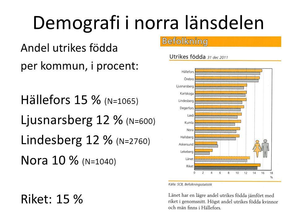 Demografi i norra länsdelen Andel utrikes födda per kommun, i procent: Hällefors 15 % (N=1065) Ljusnarsberg 12 % (N=600) Lindesberg 12 % (N=2760) Nora
