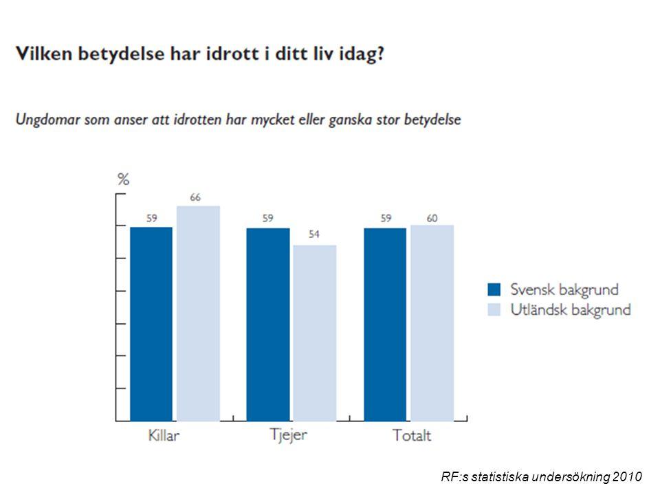 RF:s statistiska undersökning 2010