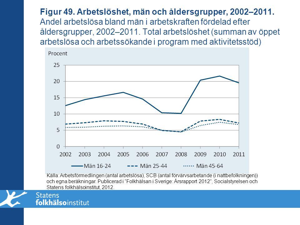 Figur 49. Arbetslöshet, män och åldersgrupper, 2002–2011. Andel arbetslösa bland män i arbetskraften fördelad efter åldersgrupper, 2002–2011. Total ar