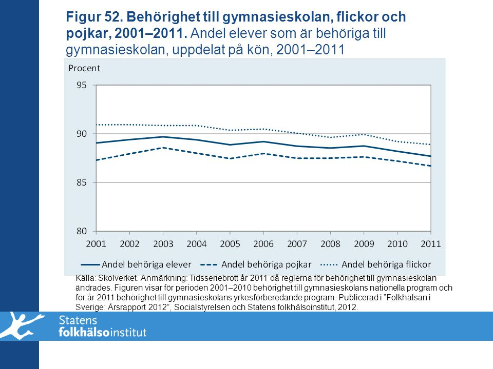 Figur 52. Behörighet till gymnasieskolan, flickor och pojkar, 2001–2011. Andel elever som är behöriga till gymnasieskolan, uppdelat på kön, 2001–2011