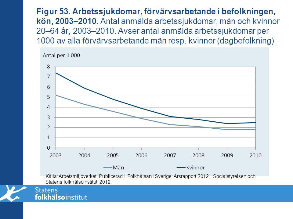 Figur 53. Arbetssjukdomar, förvärvsarbetande i befolkningen, kön, 2003–2010. Antal anmälda arbetssjukdomar, män och kvinnor 20–64 år, 2003–2010. Avser