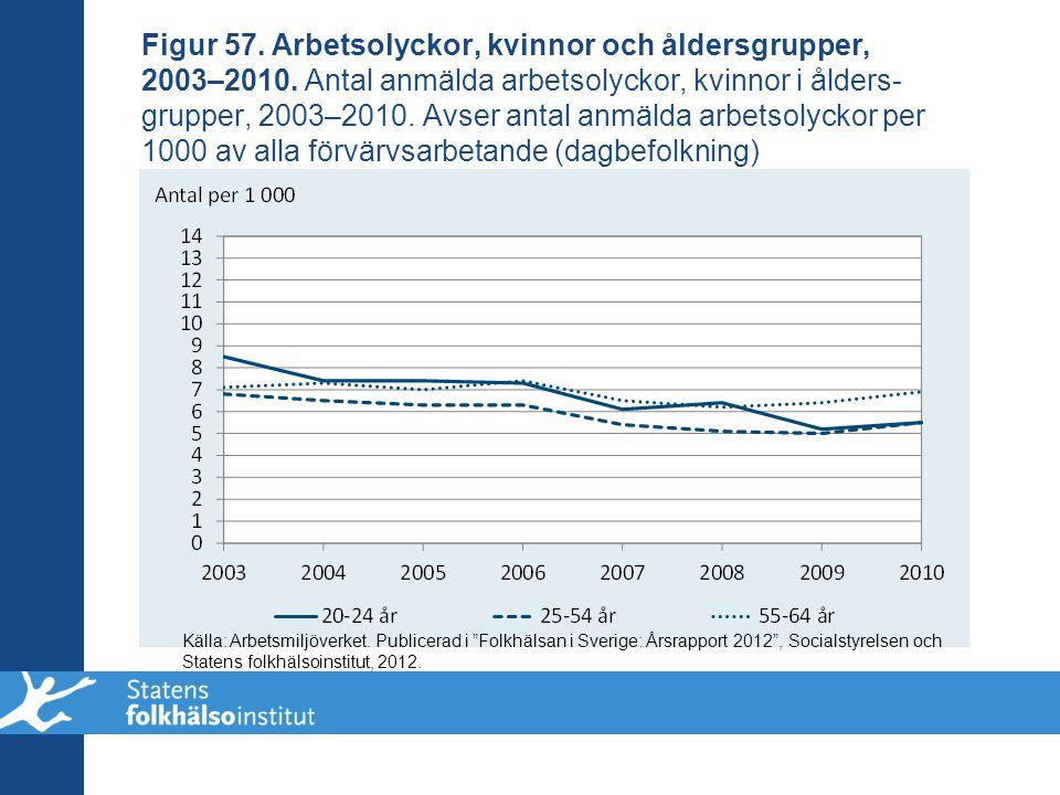 Figur 57. Arbetsolyckor, kvinnor och åldersgrupper, 2003–2010. Antal anmälda arbetsolyckor, kvinnor i ålders- grupper, 2003–2010. Avser antal anmälda