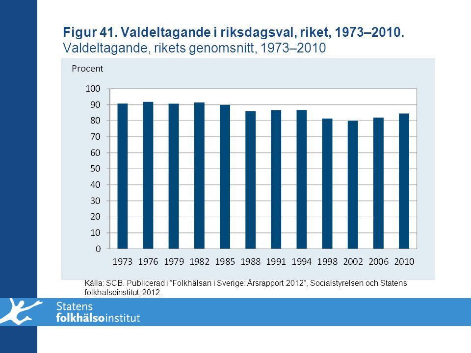 """Figur 41. Valdeltagande i riksdagsval, riket, 1973–2010. Valdeltagande, rikets genomsnitt, 1973–2010 Källa: SCB. Publicerad i """"Folkhälsan i Sverige: Å"""