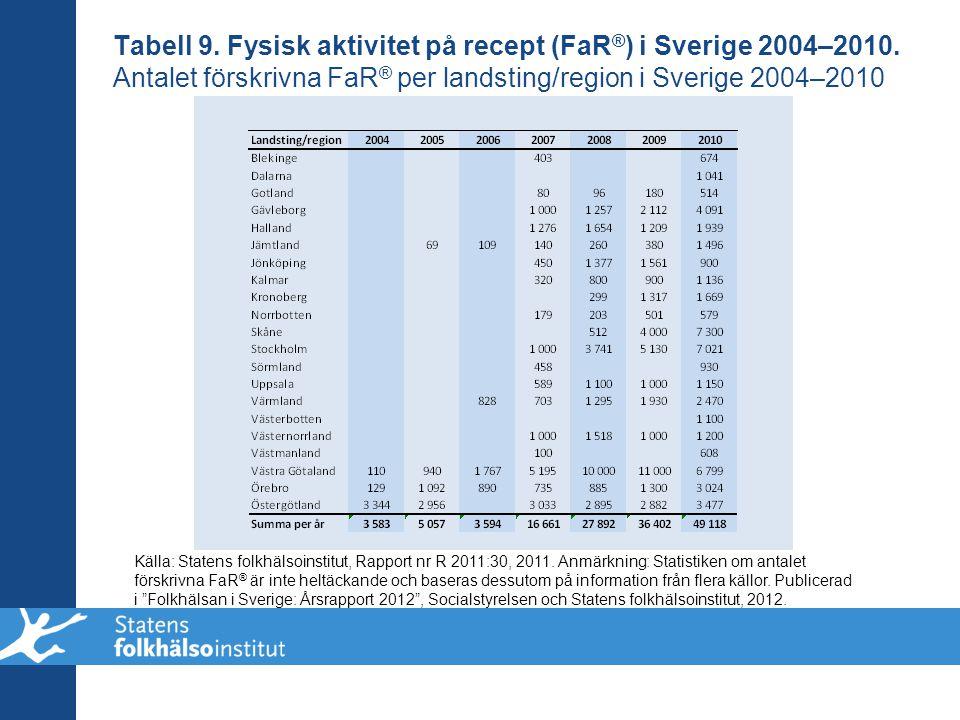 Tabell 9. Fysisk aktivitet på recept (FaR ® ) i Sverige 2004–2010. Antalet förskrivna FaR ® per landsting/region i Sverige 2004–2010 Källa: Statens fo