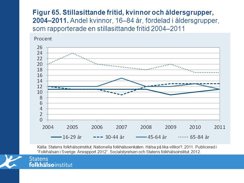 Figur 65. Stillasittande fritid, kvinnor och åldersgrupper, 2004–2011. Andel kvinnor, 16–84 år, fördelad i åldersgrupper, som rapporterade en stillasi