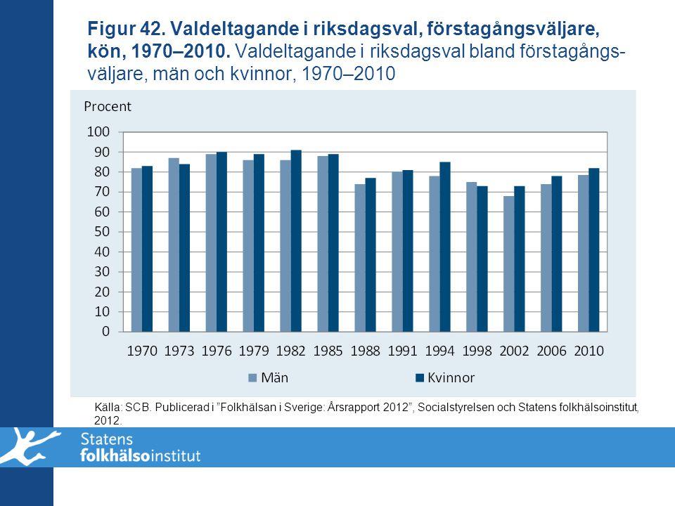 Figur 42. Valdeltagande i riksdagsval, förstagångsväljare, kön, 1970–2010. Valdeltagande i riksdagsval bland förstagångs- väljare, män och kvinnor, 19
