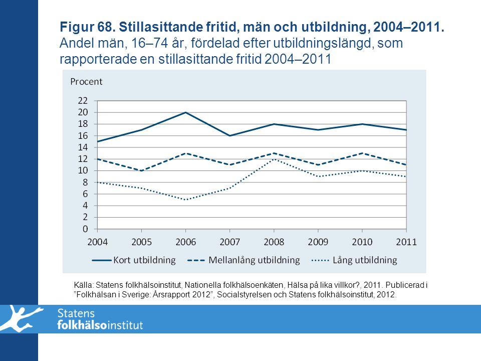 Figur 68. Stillasittande fritid, män och utbildning, 2004–2011. Andel män, 16–74 år, fördelad efter utbildningslängd, som rapporterade en stillasittan