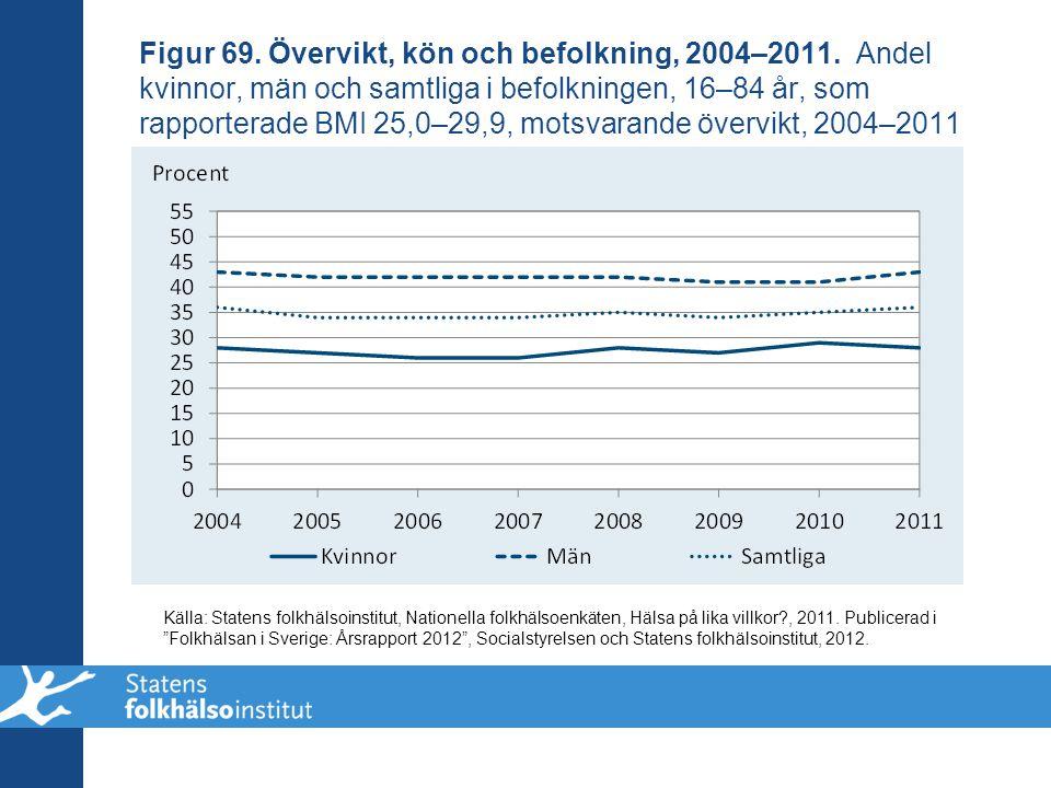 Figur 69. Övervikt, kön och befolkning, 2004–2011. Andel kvinnor, män och samtliga i befolkningen, 16–84 år, som rapporterade BMI 25,0–29,9, motsvaran
