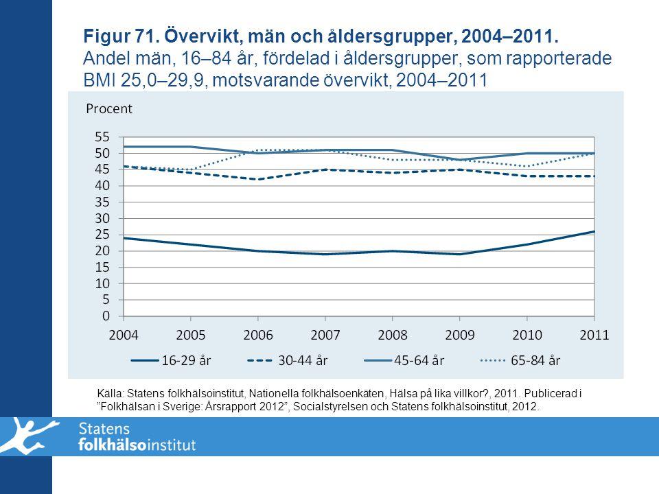Figur 71. Övervikt, män och åldersgrupper, 2004–2011. Andel män, 16–84 år, fördelad i åldersgrupper, som rapporterade BMI 25,0–29,9, motsvarande överv