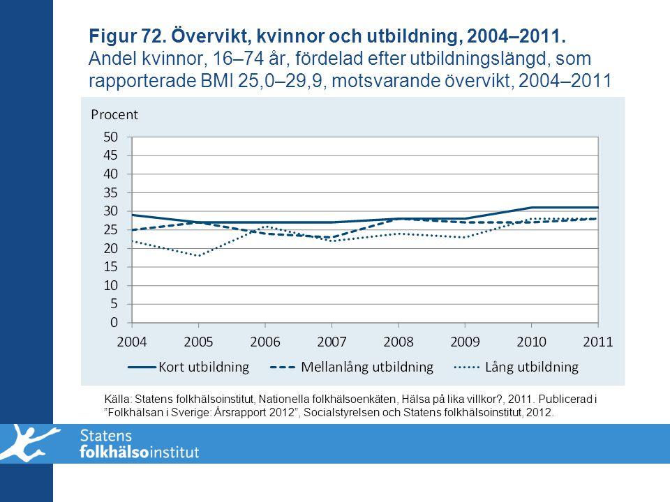 Figur 72. Övervikt, kvinnor och utbildning, 2004–2011. Andel kvinnor, 16–74 år, fördelad efter utbildningslängd, som rapporterade BMI 25,0–29,9, motsv