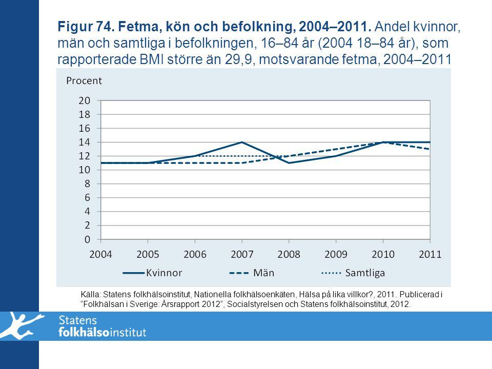 Figur 74. Fetma, kön och befolkning, 2004–2011. Andel kvinnor, män och samtliga i befolkningen, 16–84 år (2004 18–84 år), som rapporterade BMI större