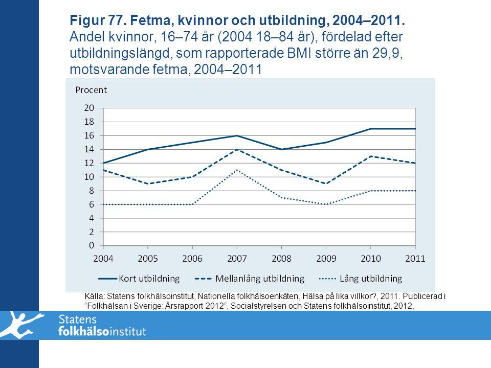 Figur 77. Fetma, kvinnor och utbildning, 2004–2011. Andel kvinnor, 16–74 år (2004 18–84 år), fördelad efter utbildningslängd, som rapporterade BMI stö