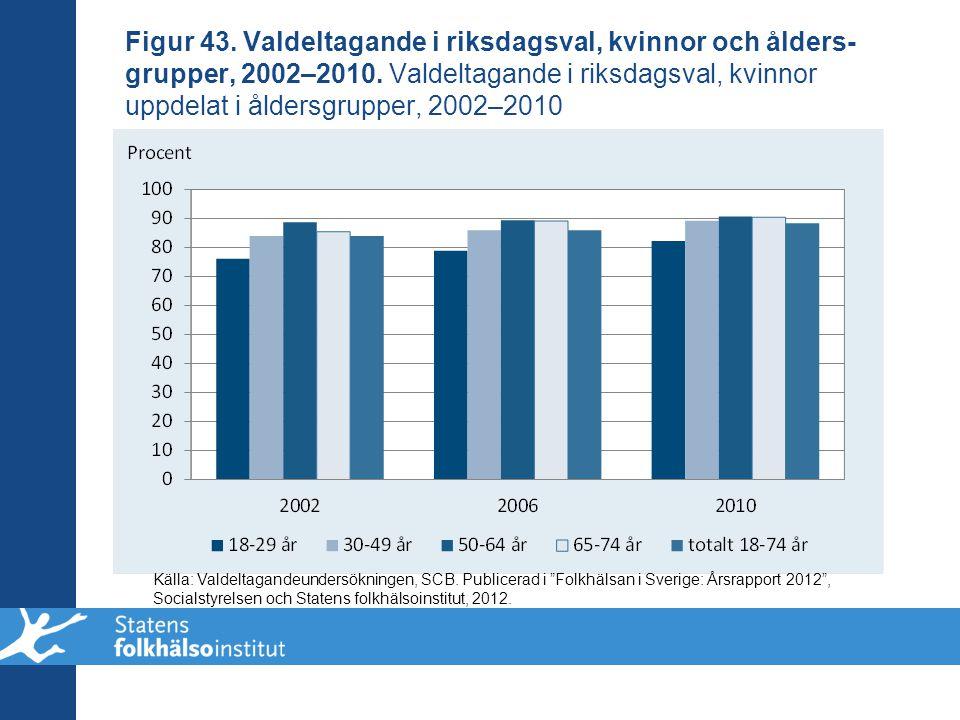 Figur 43. Valdeltagande i riksdagsval, kvinnor och ålders- grupper, 2002–2010. Valdeltagande i riksdagsval, kvinnor uppdelat i åldersgrupper, 2002–201