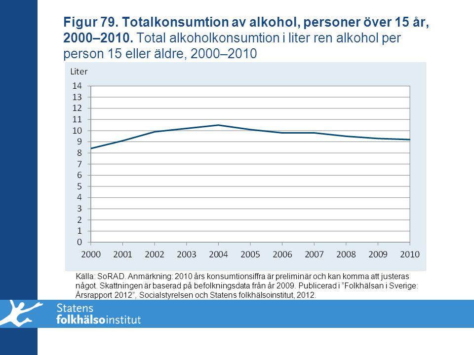 Figur 79. Totalkonsumtion av alkohol, personer över 15 år, 2000–2010. Total alkoholkonsumtion i liter ren alkohol per person 15 eller äldre, 2000–2010