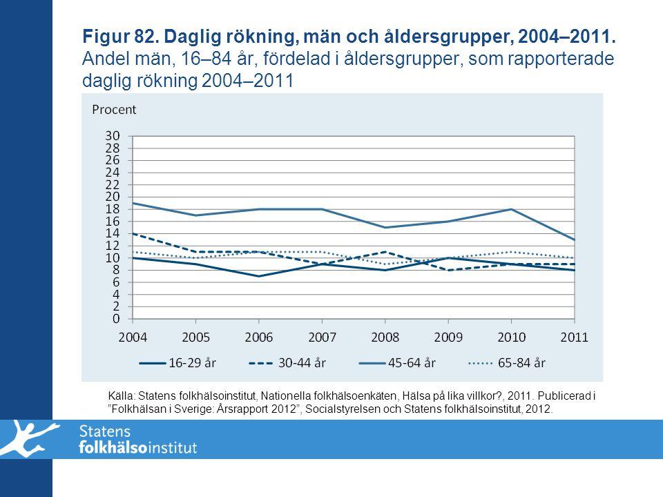 Figur 82. Daglig rökning, män och åldersgrupper, 2004–2011. Andel män, 16–84 år, fördelad i åldersgrupper, som rapporterade daglig rökning 2004–2011 K