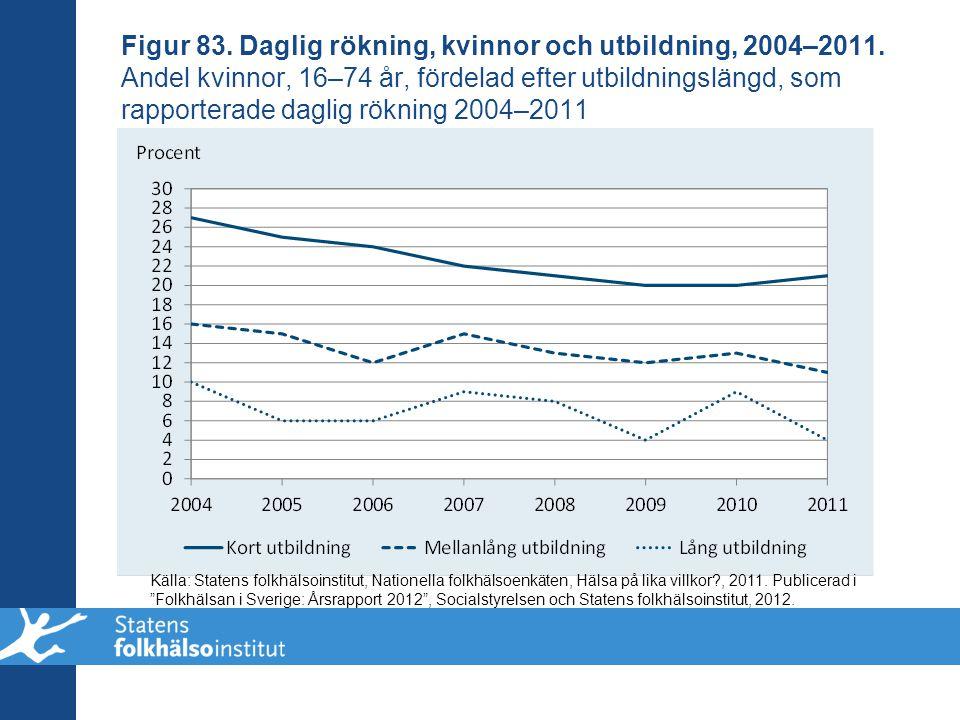 Figur 83. Daglig rökning, kvinnor och utbildning, 2004–2011. Andel kvinnor, 16–74 år, fördelad efter utbildningslängd, som rapporterade daglig rökning