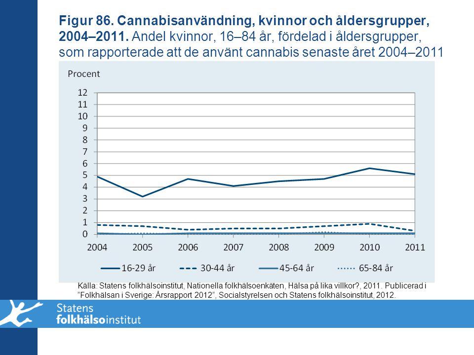 Figur 86. Cannabisanvändning, kvinnor och åldersgrupper, 2004–2011. Andel kvinnor, 16–84 år, fördelad i åldersgrupper, som rapporterade att de använt
