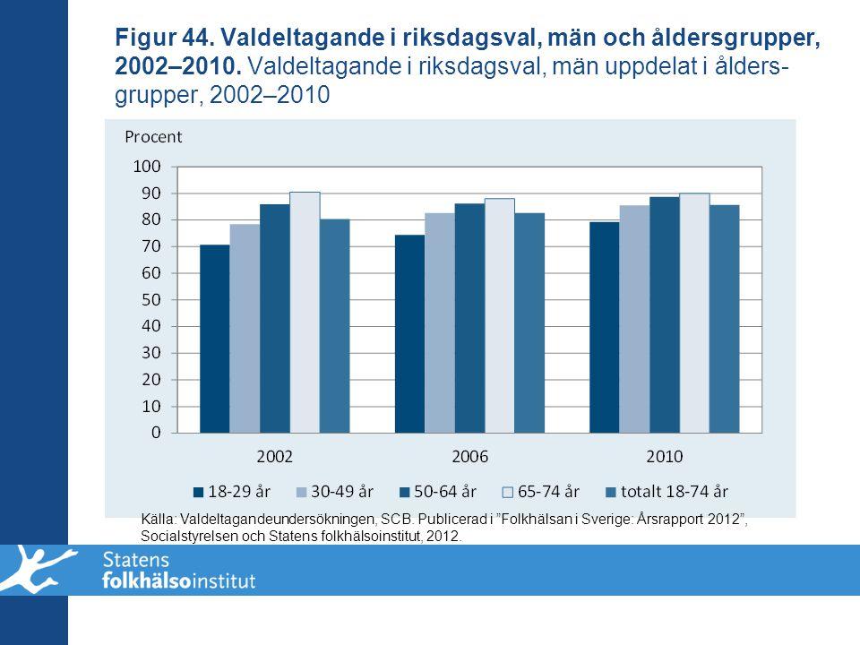 Figur 44. Valdeltagande i riksdagsval, män och åldersgrupper, 2002–2010. Valdeltagande i riksdagsval, män uppdelat i ålders- grupper, 2002–2010 Källa: