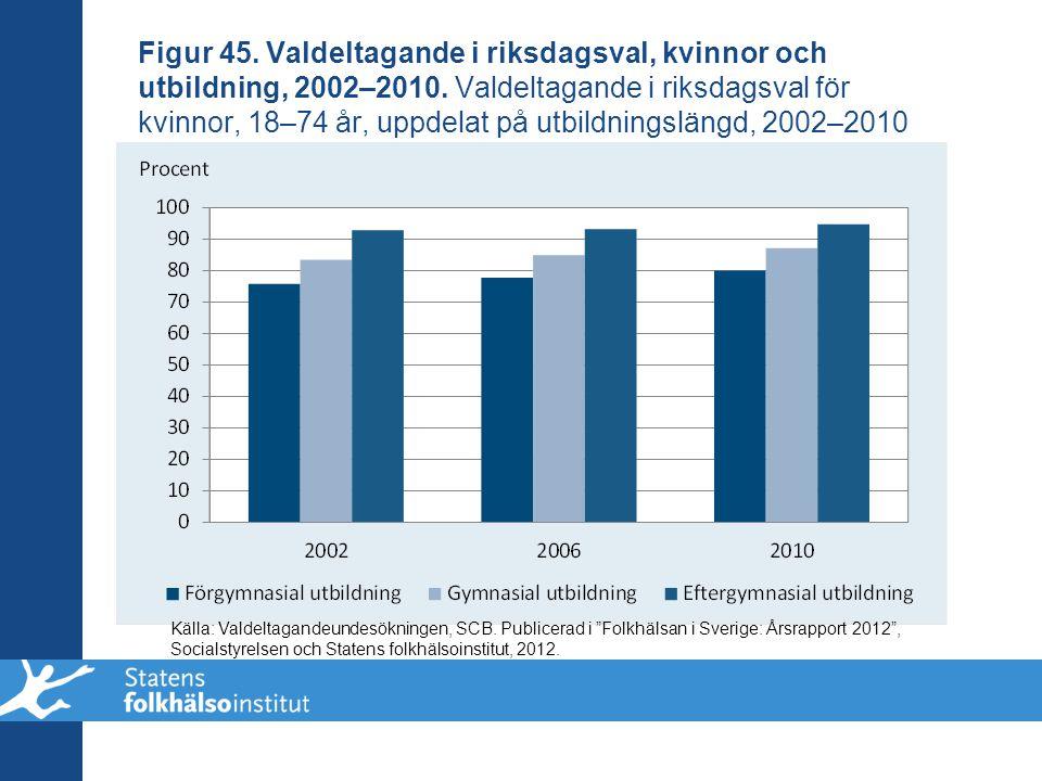 Figur 45. Valdeltagande i riksdagsval, kvinnor och utbildning, 2002–2010. Valdeltagande i riksdagsval för kvinnor, 18–74 år, uppdelat på utbildningslä