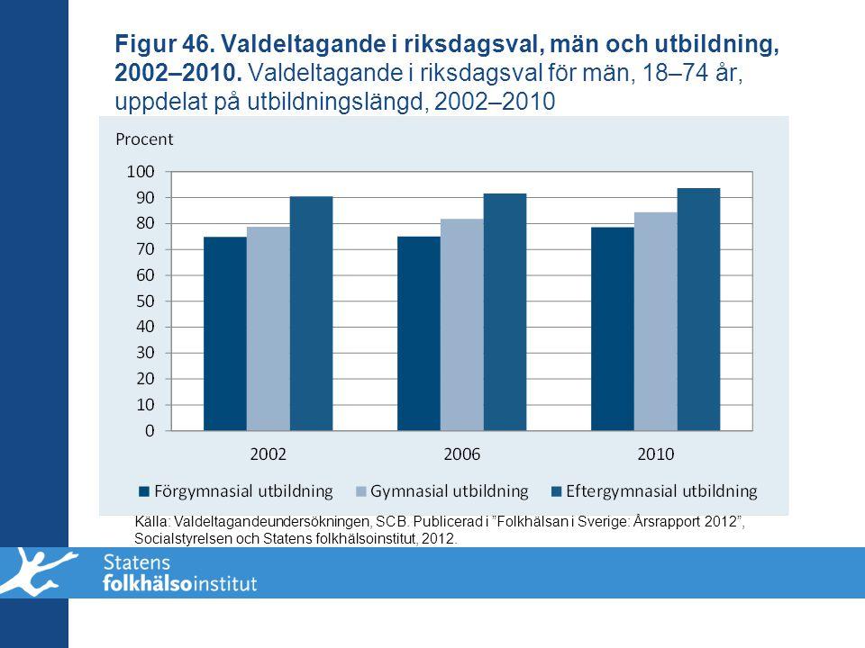 Figur 46. Valdeltagande i riksdagsval, män och utbildning, 2002–2010. Valdeltagande i riksdagsval för män, 18–74 år, uppdelat på utbildningslängd, 200