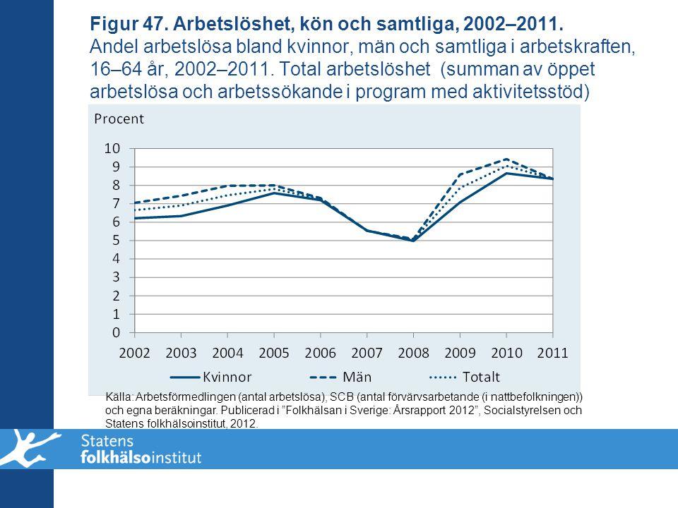 Figur 47. Arbetslöshet, kön och samtliga, 2002–2011. Andel arbetslösa bland kvinnor, män och samtliga i arbetskraften, 16–64 år, 2002–2011. Total arbe