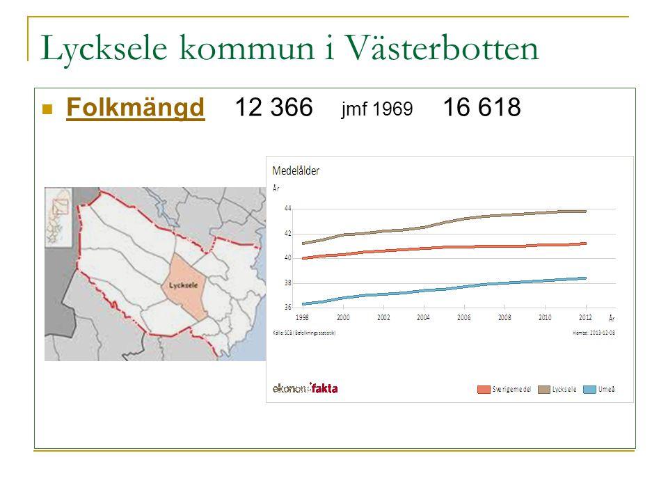 Lycksele kommun i Västerbotten  Folkmängd 12 366 jmf 1969 16 618 Folkmängd