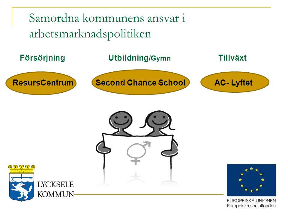 Samordna kommunens ansvar i arbetsmarknadspolitiken Second Chance SchoolResursCentrumAC- Lyftet Försörjning Utbildning /Gymn Tillväxt