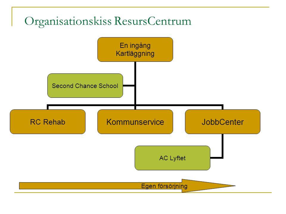 Organisationskiss ResursCentrum En ingång Kartläggning RC RehabKommunserviceJobbCenter AC Lyftet Second Chance School Egen försörjning