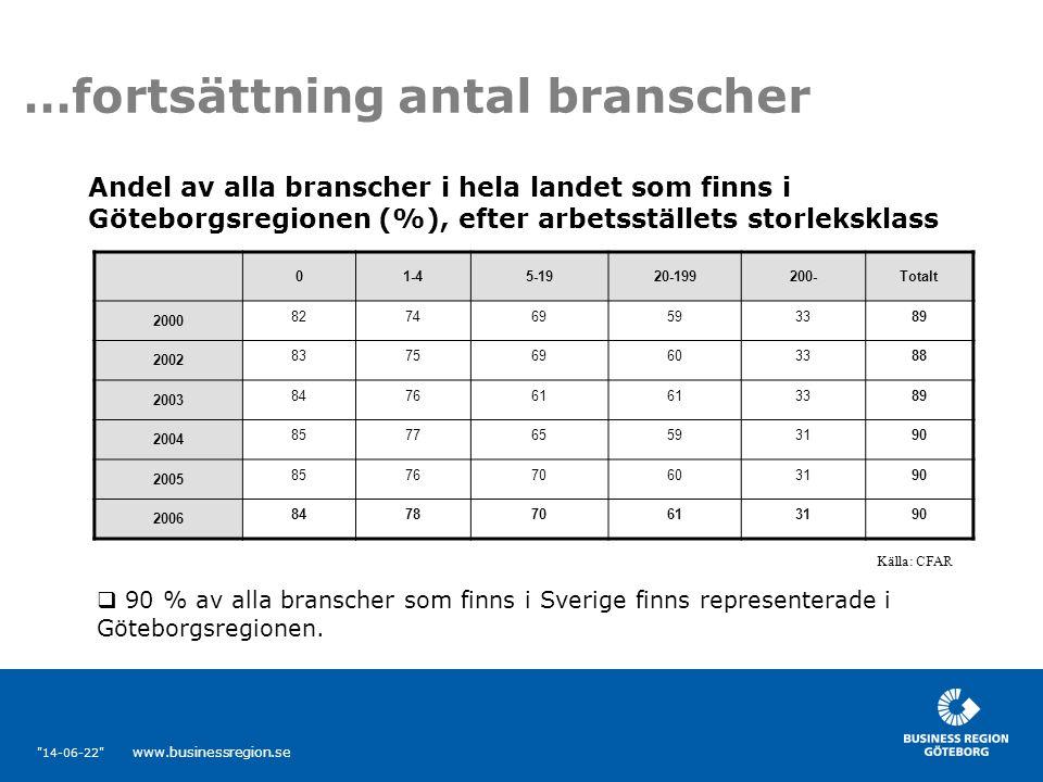 14-06-22 www.businessregion.se …fortsättning antal branscher 01-45-1920-199200-Totalt 2000 827469593389 2002 837569603388 2003 847661 3389 2004 857765593190 2005 857670603190 2006 847870613190 Andel av alla branscher i hela landet som finns i Göteborgsregionen (%), efter arbetsställets storleksklass Källa: CFAR  90 % av alla branscher som finns i Sverige finns representerade i Göteborgsregionen.