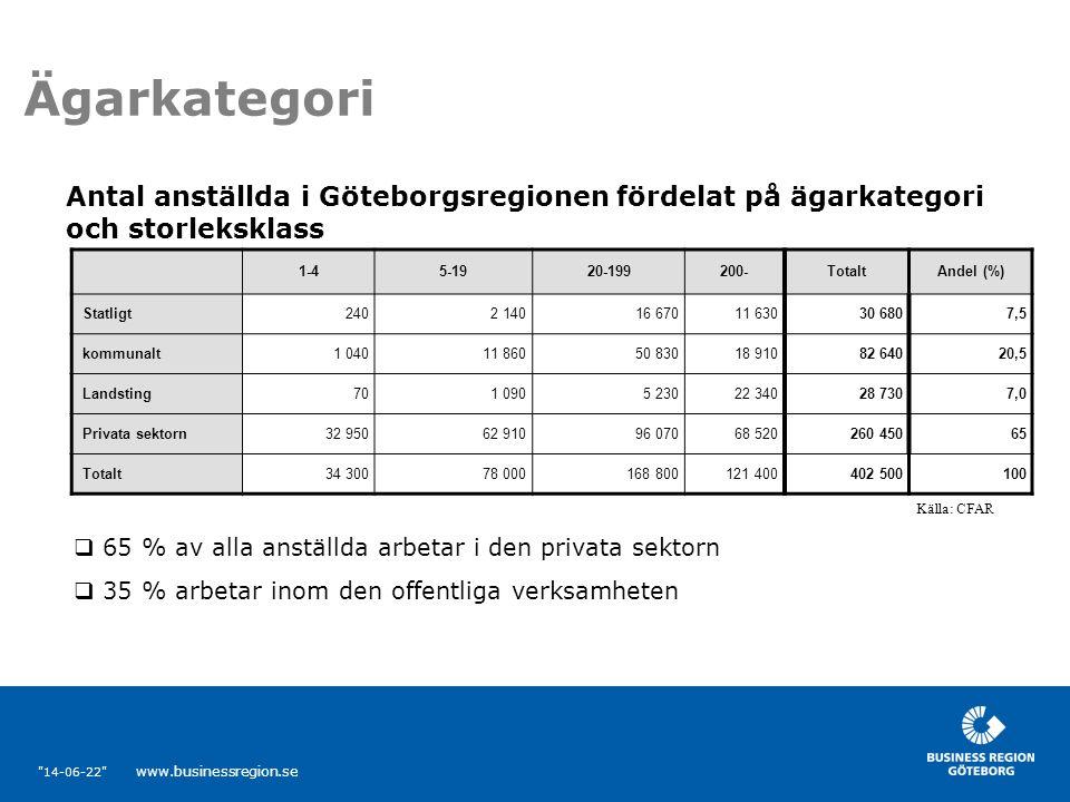 14-06-22 www.businessregion.se Ägarkategori 1-45-1920-199200-TotaltAndel (%) Statligt2402 14016 67011 63030 6807,5 kommunalt1 04011 86050 83018 91082 64020,5 Landsting701 0905 23022 34028 7307,0 Privata sektorn32 95062 91096 07068 520260 45065 Totalt34 30078 000168 800121 400402 500100 Antal anställda i Göteborgsregionen fördelat på ägarkategori och storleksklass Källa: CFAR  65 % av alla anställda arbetar i den privata sektorn  35 % arbetar inom den offentliga verksamheten