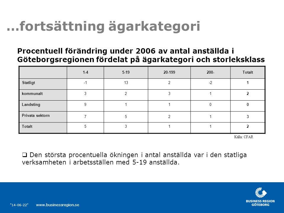 14-06-22 www.businessregion.se …fortsättning ägarkategori 1-45-1920-199200-Totalt Statligt132-21 kommunalt32312 Landsting91100 Privata sektorn 75213 Totalt53112 Procentuell förändring under 2006 av antal anställda i Göteborgsregionen fördelat på ägarkategori och storleksklass Källa: CFAR  Den största procentuella ökningen i antal anställda var i den statliga verksamheten i arbetsställen med 5-19 anställda.