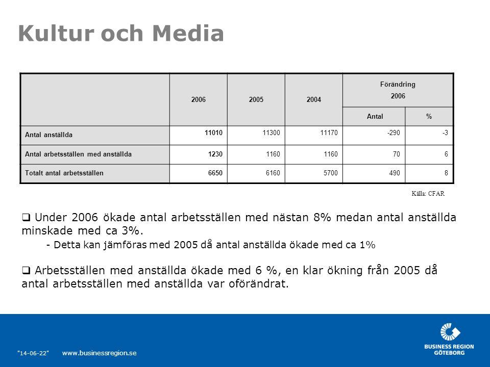 14-06-22 www.businessregion.se Kultur och Media 200620052004 Förändring 2006 Antal% Antal anställda 110101130011170-290-3 Antal arbetsställen med anställda12301160 706 Totalt antal arbetsställen6650616057004908  Under 2006 ökade antal arbetsställen med nästan 8% medan antal anställda minskade med ca 3%.