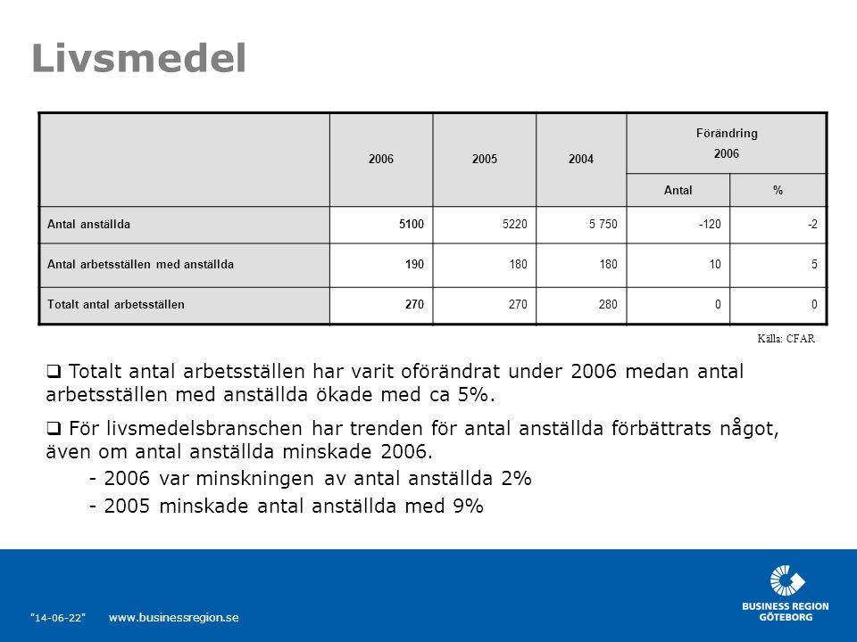 14-06-22 www.businessregion.se Livsmedel  Totalt antal arbetsställen har varit oförändrat under 2006 medan antal arbetsställen med anställda ökade med ca 5%.