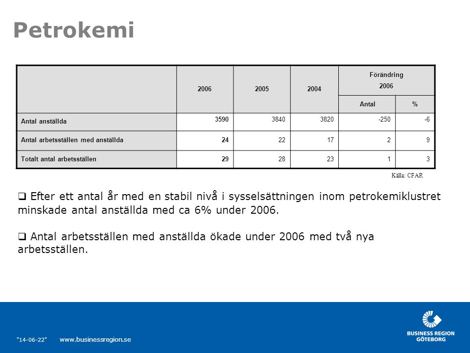 14-06-22 www.businessregion.se Petrokemi  Efter ett antal år med en stabil nivå i sysselsättningen inom petrokemiklustret minskade antal anställda med ca 6% under 2006.