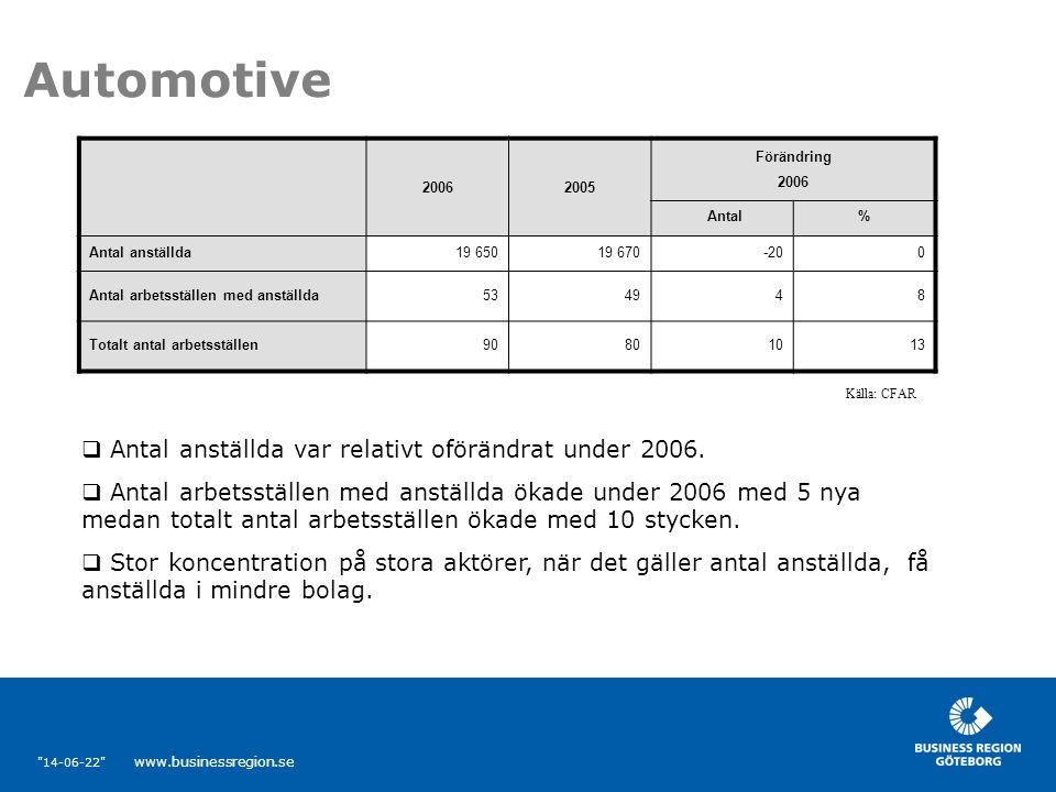 14-06-22 www.businessregion.se 20062005 Förändring 2006 Antal% Antal anställda19 65019 670-200 Antal arbetsställen med anställda534948 Totalt antal arbetsställen90801013 Automotive  Antal anställda var relativt oförändrat under 2006.