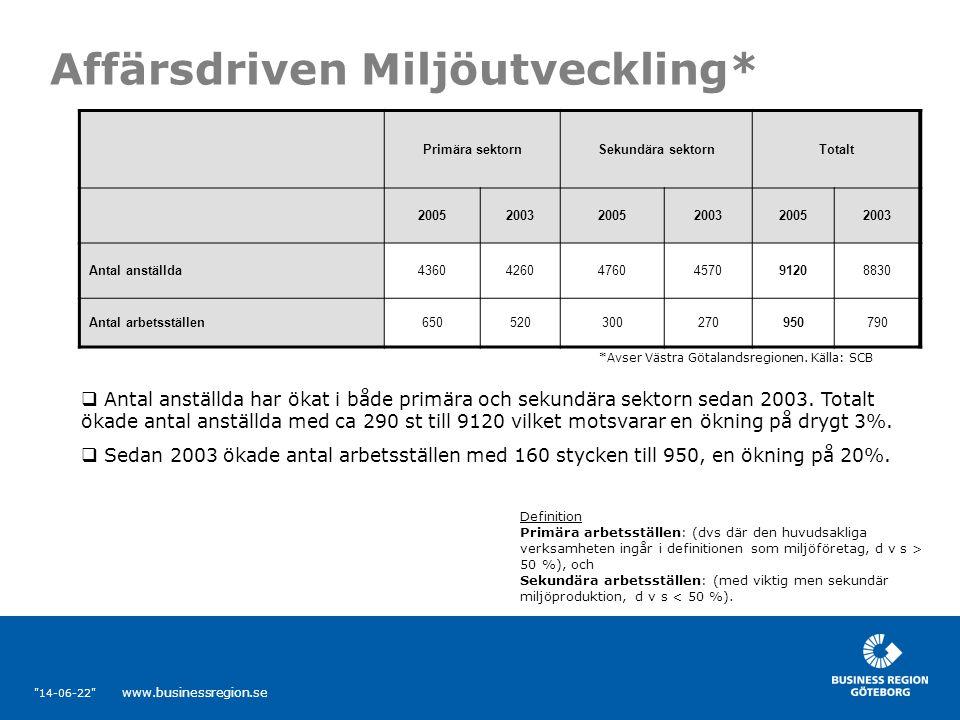 14-06-22 www.businessregion.se Affärsdriven Miljöutveckling* Primära sektornSekundära sektornTotalt 200520032005200320052003 Antal anställda436042604760457091208830 Antal arbetsställen650520300270950790 *Avser Västra Götalandsregionen.