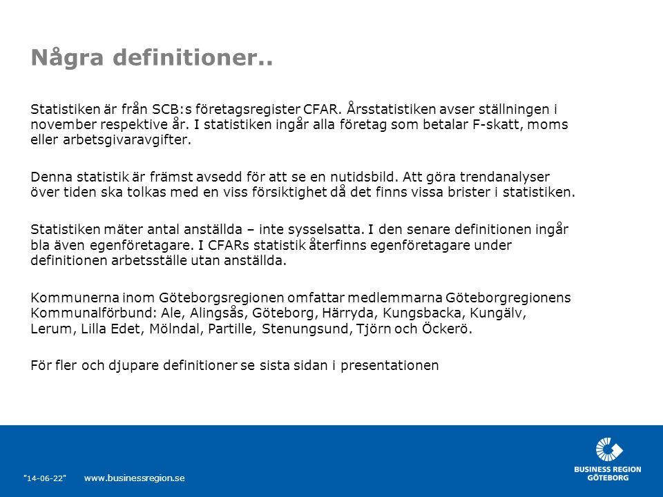 14-06-22 www.businessregion.se Översikt över arbetsmarknaden för Göteborgsregionen 2006  Antalet anställda i Göteborgsregionen 2006 ökade med ca 2% till dryga 402 500  Antal arbetsställen totalt ökade med dryga 2 220 till knappt 90 000  Antal arbetsställen med minst en anställd ökade med drygt 1 300 till drygt 30 000  Antal arbetsställen utan anställda ökade med nästa 900 till nästan 60 000  Antal branscher som finns representerade i Göteborgsregionen ökade från 688 till 692