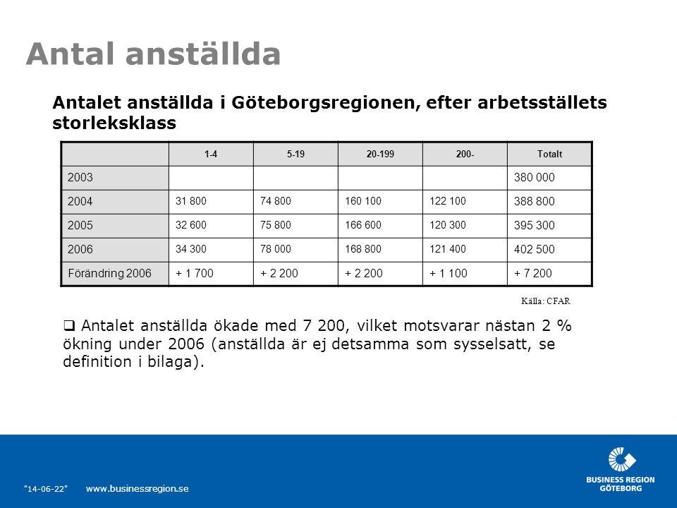 14-06-22 www.businessregion.se Antal anställda 1-45-1920-199200-Totalt 2003380 000 2004 31 80074 800160 100122 100 388 800 2005 32 60075 800166 600120 300 395 300 2006 34 30078 000168 800121 400 402 500 Förändring 2006+ 1 700+ 2 200 + 1 100+ 7 200 Antalet anställda i Göteborgsregionen, efter arbetsställets storleksklass Källa: CFAR  Antalet anställda ökade med 7 200, vilket motsvarar nästan 2 % ökning under 2006 (anställda är ej detsamma som sysselsatt, se definition i bilaga).