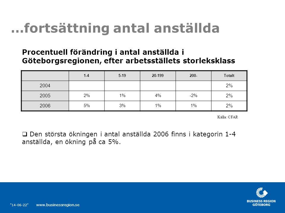 14-06-22 www.businessregion.se Logistik  Logistikbranschen har haft en stabil tillväxttakt de senaste åren när det gäller antal anställda.