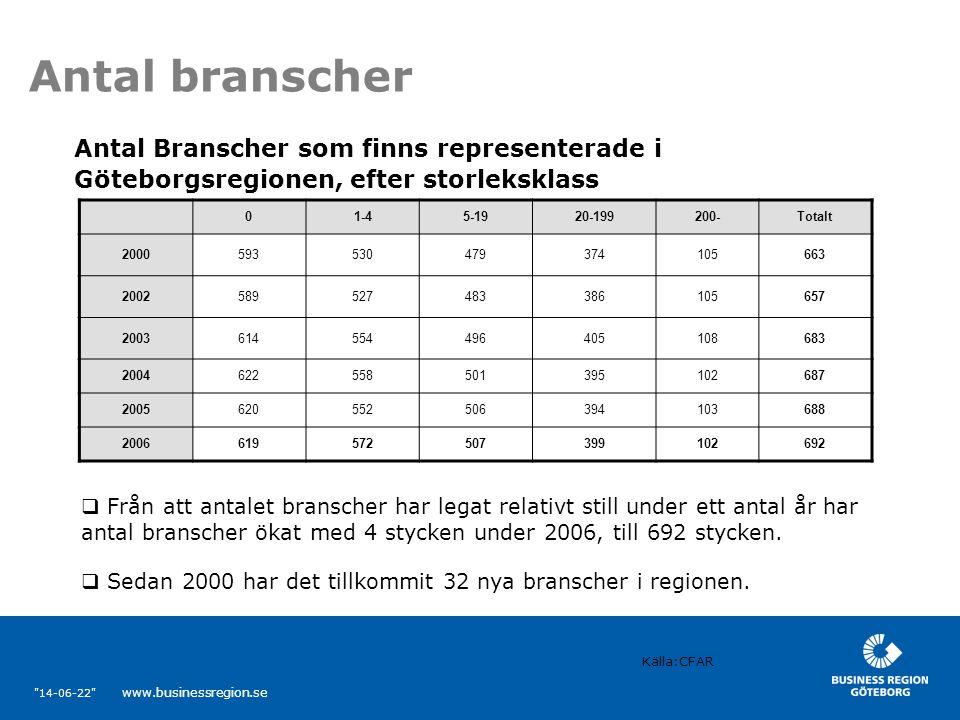 14-06-22 www.businessregion.se Antal branscher  Från att antalet branscher har legat relativt still under ett antal år har antal branscher ökat med 4 stycken under 2006, till 692 stycken.